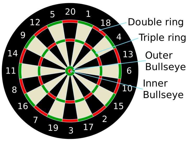 By Tijmen Stam - https://commons.wikimedia.org/wiki/File:Dartboard.svg, CC BY-SA 3.0, https://commons.wikimedia.org/w/index.php?curid=31323956